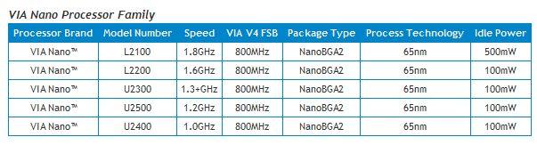 Via Nano Processor Range